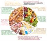 Таблица с калории в основните храни